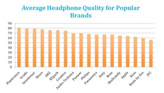 Top 18 Headphone Brands Score and Reviews